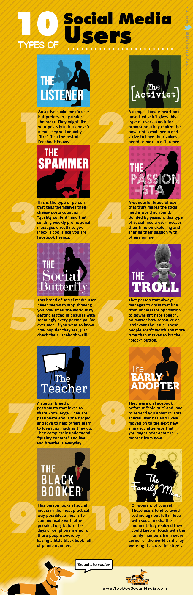 10 Types of Social Media Users